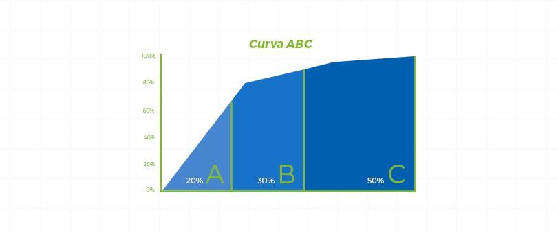 Curva ABC de Insumos